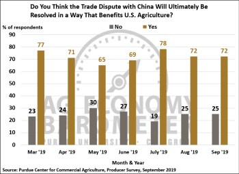 Figure 7. Do You Think the Trade Dispute with China Will Ultimately Be Resolved in a Way That Benefits U.S. Agriculture?, March 2019-September 2019.