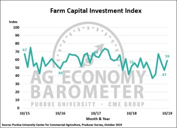 Figure 3. Farm Capital Investment Index, October 2015-October 2019.
