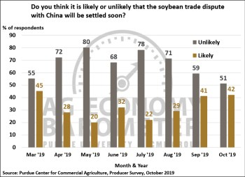Figure 6. Do You Think it is Likely or Unlikely that the Soybean Trade Dispute with China Will Be Settle Soon?, March 2019-October 2019.
