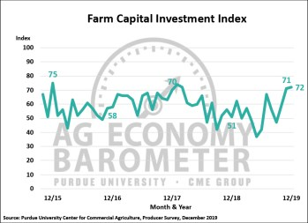 Figure 3. Farm Capital Investment Index, October 2015-December 2019.