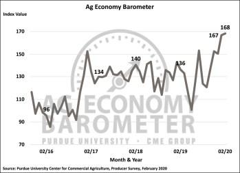 Figure 1. Purdue/CME Group Ag Economy Barometer, October 2015-February 2020.