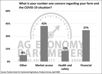 Figure 5. What is Your Number One Concern Regarding Your Farm and the COVID-19 Situation?, April 2020