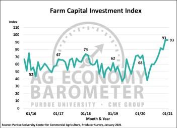 Figure 3. Farm Capital Investment Index, October 2015-January 2021.
