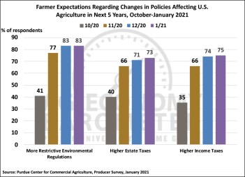 Figure 6. Farmer Expectations Regarding Changes in Policies Affecting U.S. Agriculture in Next 5 Years, October 2020-January 2021.