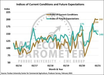 Figure 2. Indices of Current Conditions and Future Expectations, October 2015-February 2021.