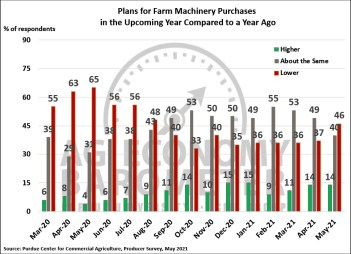 Figure 4. Plans for Farm Machinery Purchase in the Upcoming Year Compared to a Year Ago, March 2020-May 2021.