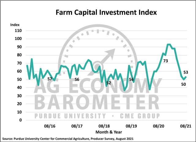 Figure 3. Farm Capital Investment Index, October 2015-August 2021.