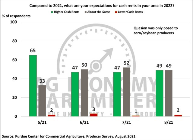 Figure 7. What Are Your Expectations for Cash Rents in Your Area in 2022?, May-August 2021.