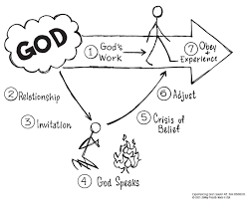 Exploring the 7 Realities of Experiencing God, part 1