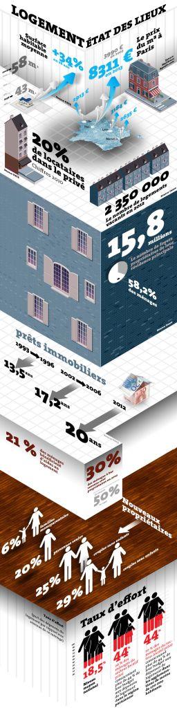Agapè FINANCE _état des lieux du logement en France_le_monde