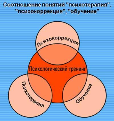 Соотношение понятий психологический тренинг, психокоррекция, обучение, психотерапия