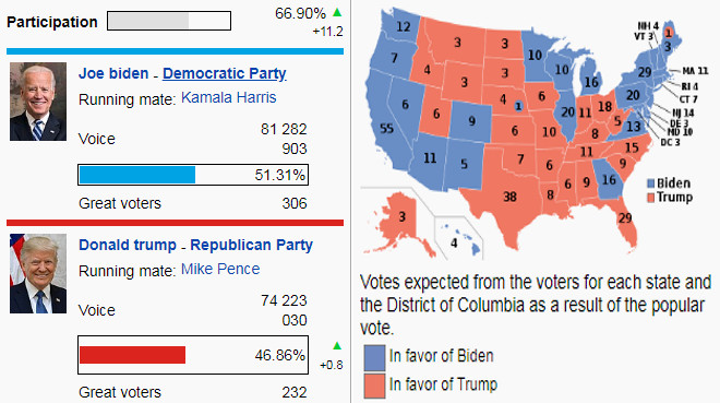 US Elections results