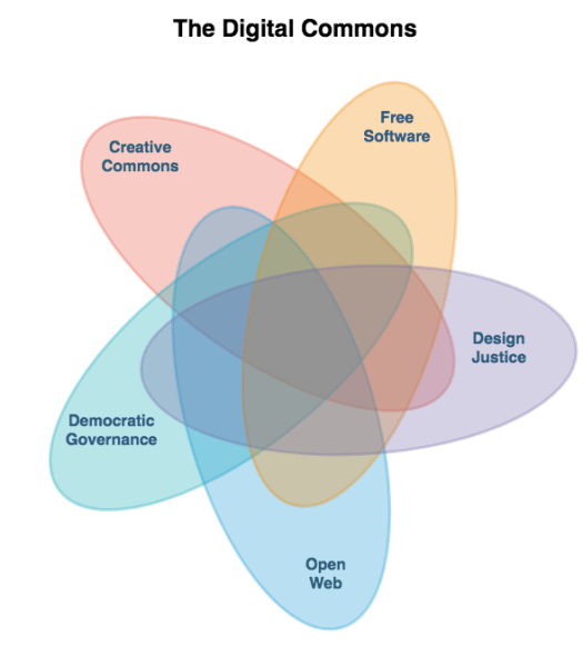 Diagram of the Digital Commons.