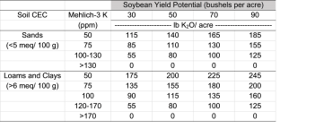 Table 3. Soybean potassium recommendations based on soil test K.