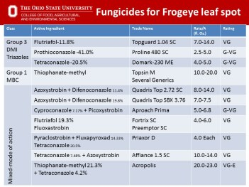 Fungicides for Frogeye Leaf Spot