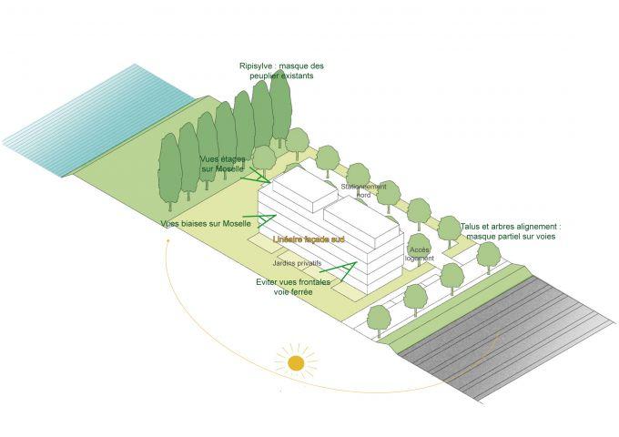 Thionville: Principes d'implantation du bâti