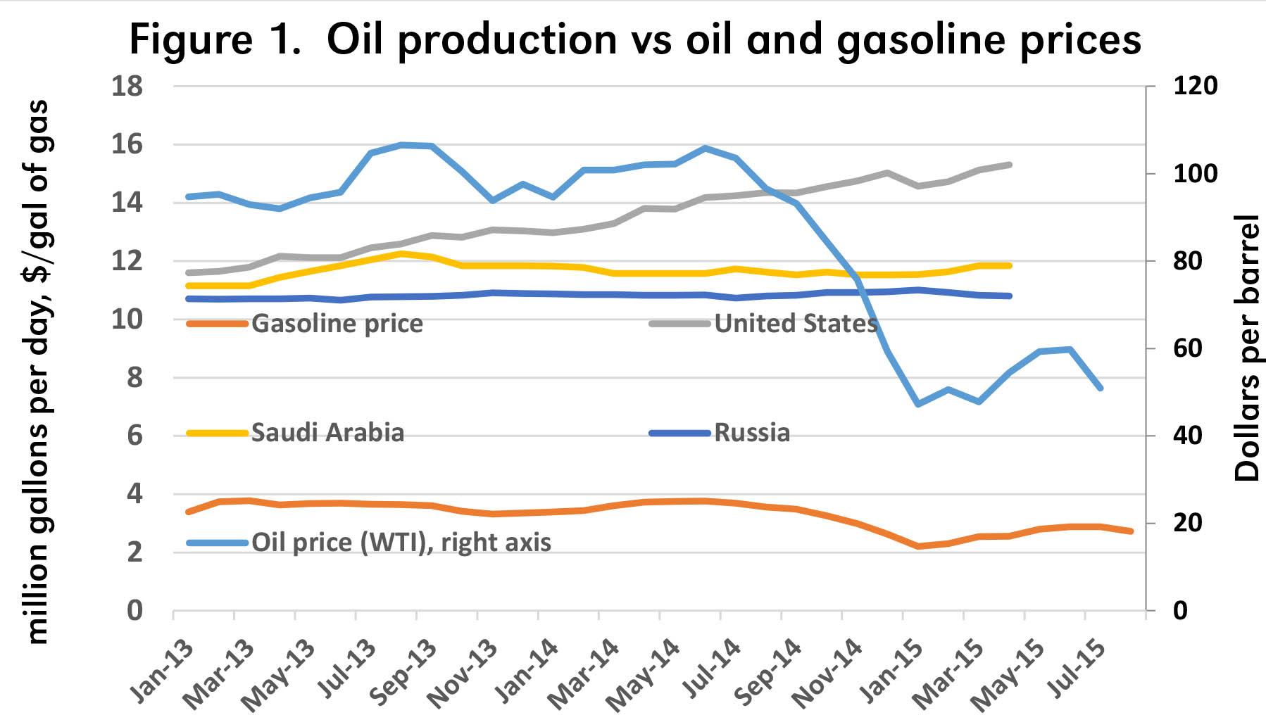 Ethanol Gasoline And Ethanol Prices
