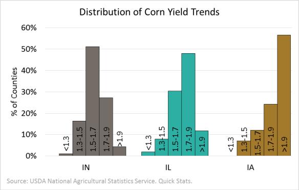 Corn Yield Trend. 2