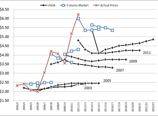 Figure 3 Prices and Baselines