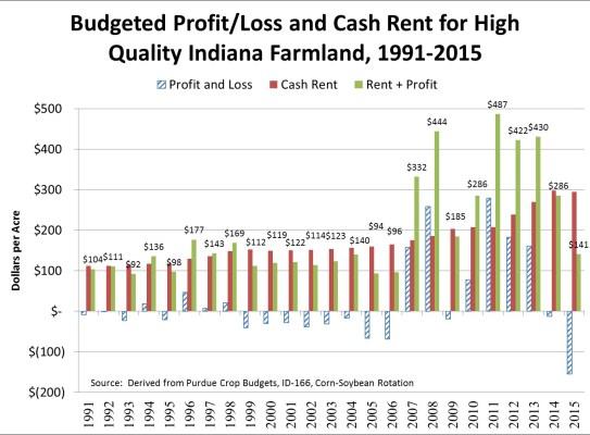 Figure 1 Crop Budgets