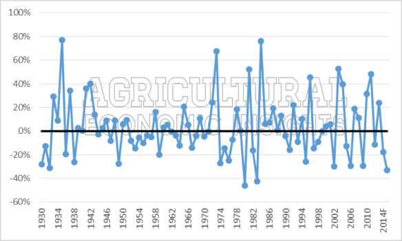 Net Farm Income change. ag trends. www.ageconomists.com