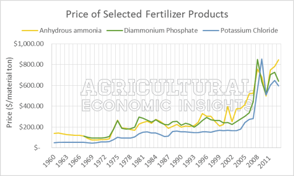 Fertilizer Prices. 1960 - 2013. USDA.
