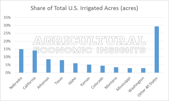 Share of irrigated acres. Irrigation. Irrigation Trends. Ag trend. Agricultural Economic Insights