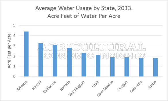 Acre-Feet per acre by state. 2013. USDA. Ag Trends. Irrigation Trends. Agricultural Economic Insights
