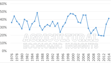 Figure 1 Rent to Corn