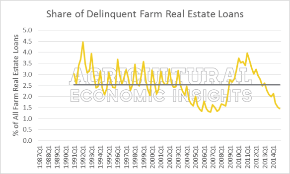 Figure2.Share_of_Delinqent_Farm_Real_Estate_Loans
