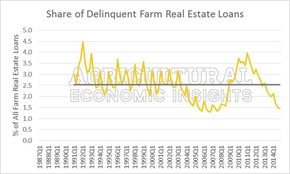 Figure2.Share_of_Delinqent_Farm_Real_Estate_Loans