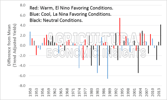Soybean Yields El NIno. Agricultural Trends. Agricultural Economic Insights