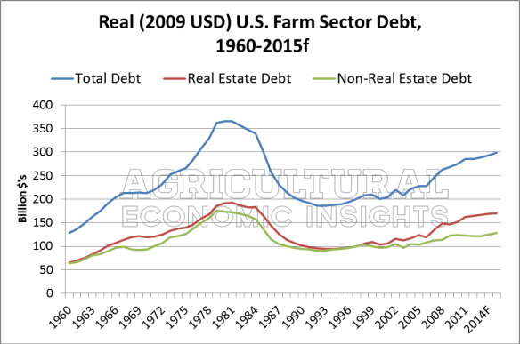Farm Debt. Farmland Debt. Ag Trends. Agricultural Economic Insights.