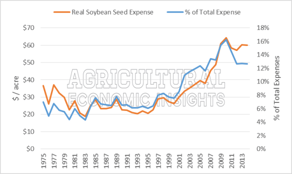 USDA ERS Soybean Seed Expense, Ag Trends, Agricultural Economic Insights