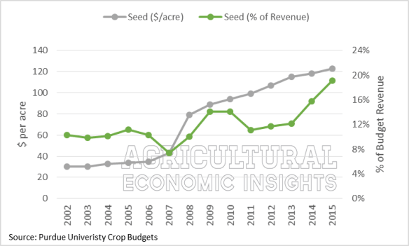 Seed Expense. Purdue Crop Budgets. Corn. Agricultural Economic Insights