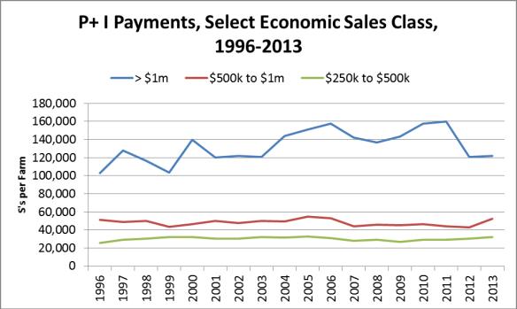 Farm Debt Payments. Farm Debt. Ag Trends. Agricultural Economic Insights