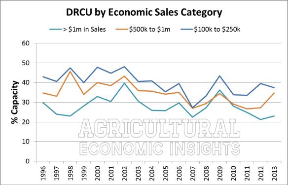 Farm Debt Repayment Capacity Utilization, Farm Size, Farm Debt, Ag Trends, Agricultural Economic Insights