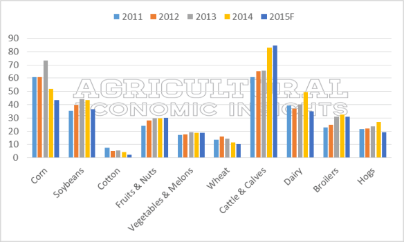 Net Farm Income. Ag Trends. Agricultural Economic Insights
