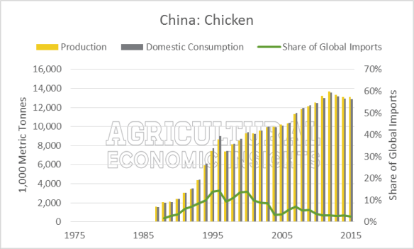 Chicken China Production, Consumption, Imports. Ag Trends. Agricultural Economic Insights