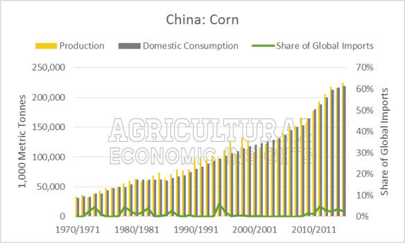 Corn China Production, Consumption, Imports. Ag Trends. Agricultural Economic Insights