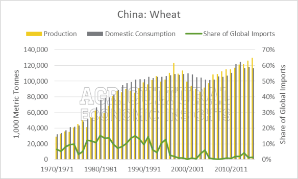Wheat China Production, Consumption, Imports. Ag Trends. Agricultural Economic Insights