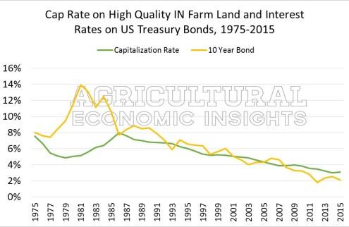 Figure 2 Cap Rates