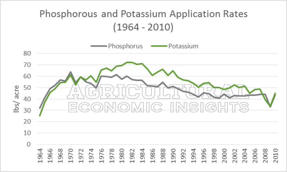 Phosphorous and Potassium Application Rates. Ag Trends. Agricultural Economic Insights