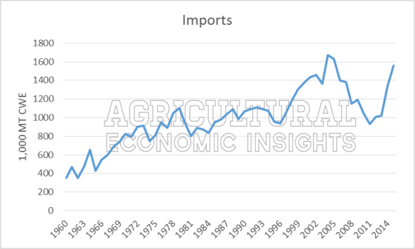 Beef Imports. Ag Trends. Agricultural Economic Insights