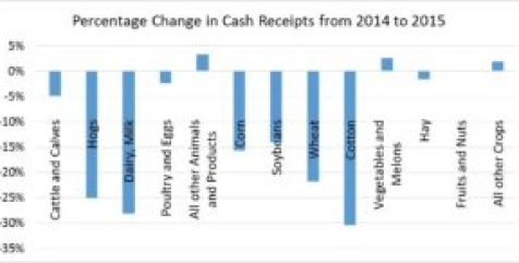 Figure 3. Percentage Change in Cash Receipts from 2014-2015. Farm Income 2016. Ag Trends. Agricultural Economic Insights