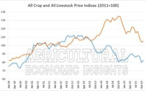 Figure 4. Monthly Indexes of Prices Received for Crops and Livestock (2011 base), 2010-2015. Farm Income 2016. Ag Trends. Agricultural Economic Insights