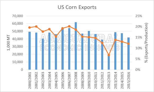 Ag Trends. US Corn Exports. Ag Economic Insights
