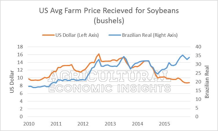 U.S. Dollar and Agriculture 2016. Ag Trends. Ag Economic Insights