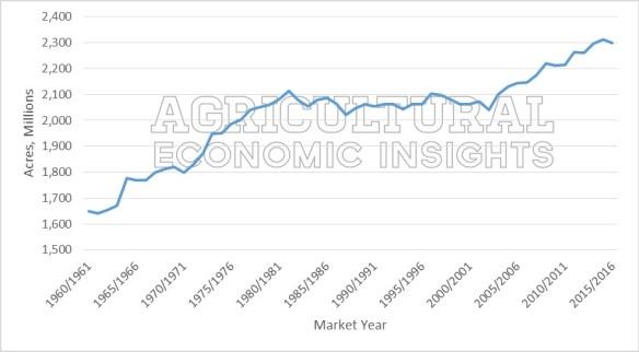 world crop acres. Ag Economists. Ag Economic Trends