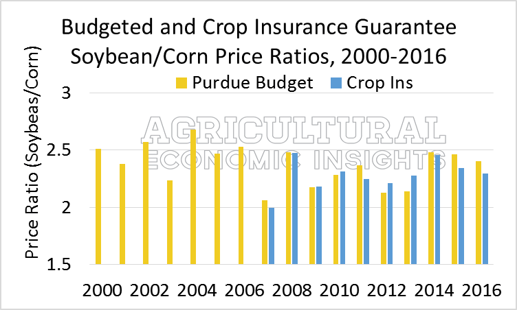 2016 Soybean to Corn Price Ratio. Ag Trends. Agricultural Economic Insights